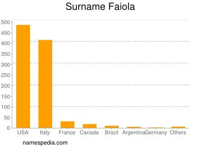 Surname Faiola