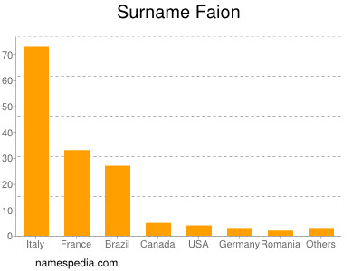 Surname Faion