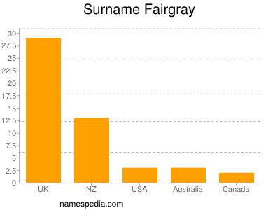 Surname Fairgray