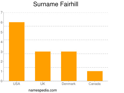Surname Fairhill