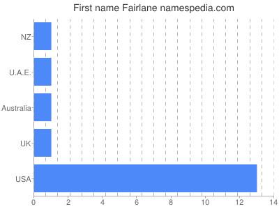 Given name Fairlane