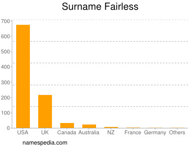 Surname Fairless