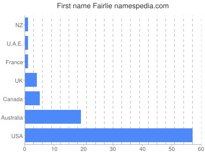 Given name Fairlie