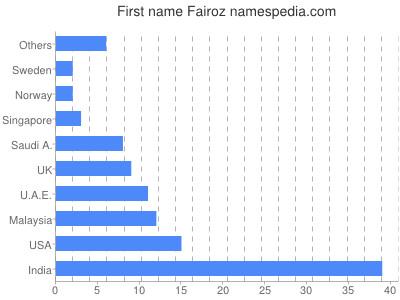 Given name Fairoz
