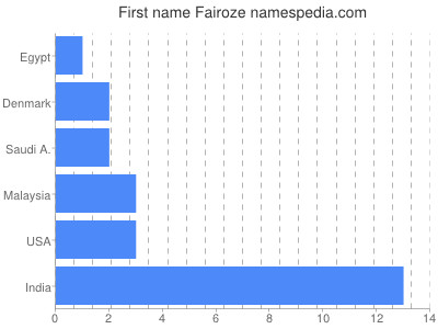 Given name Fairoze