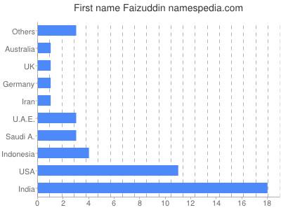Given name Faizuddin