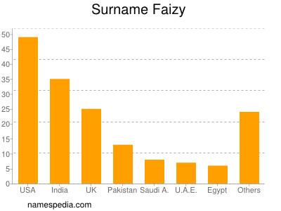 Surname Faizy