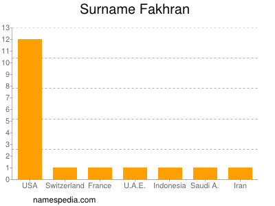 Surname Fakhran