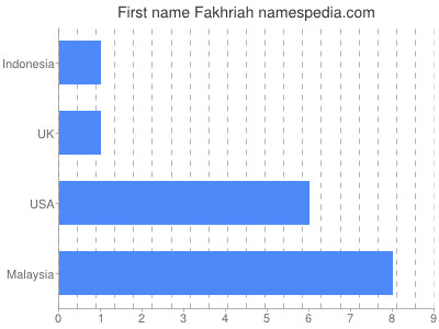 Given name Fakhriah