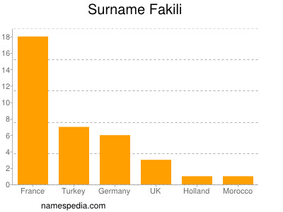 Surname Fakili