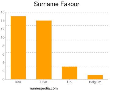 Surname Fakoor
