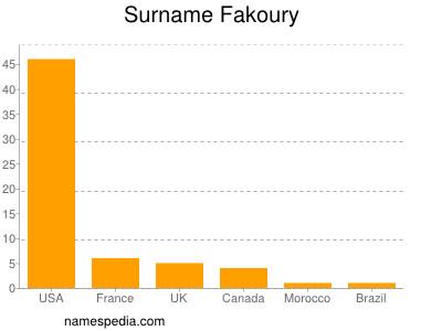 Surname Fakoury