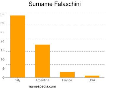 Familiennamen Falaschini
