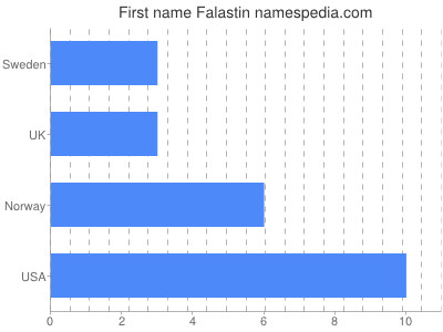 Vornamen Falastin