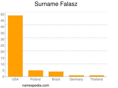 nom Falasz