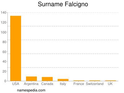 Surname Falcigno
