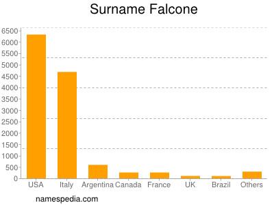 Surname Falcone
