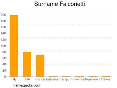 Familiennamen Falconetti