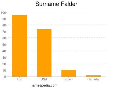 Familiennamen Falder