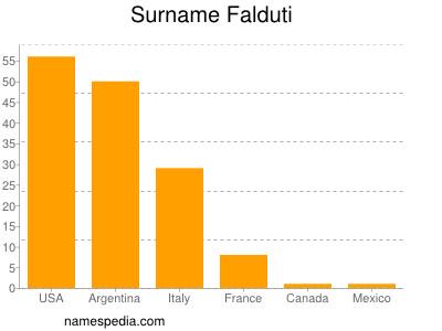 Surname Falduti