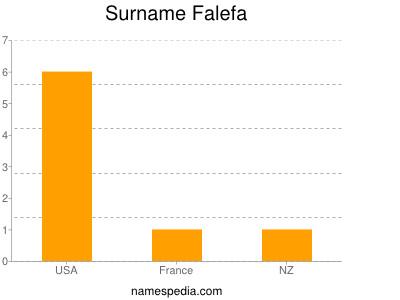 Surname Falefa