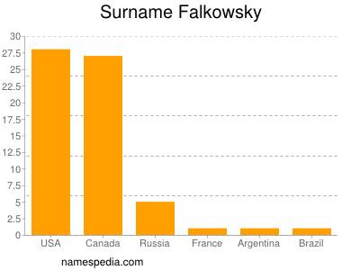 Familiennamen Falkowsky