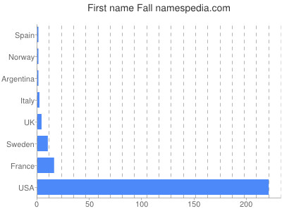Given name Fall