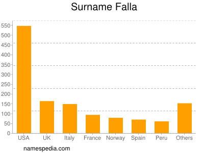 Surname Falla