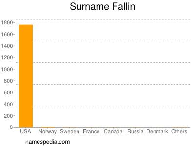 Surname Fallin
