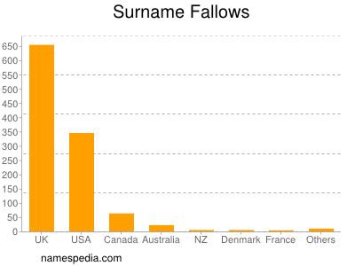 Surname Fallows