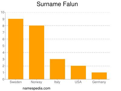 Surname Falun