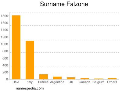 Familiennamen Falzone