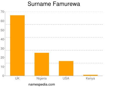 Surname Famurewa