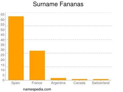 Surname Fananas
