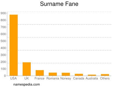Surname Fane
