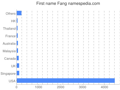 Given name Fang