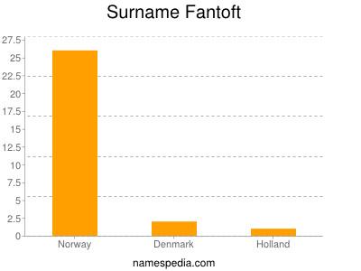 Surname Fantoft