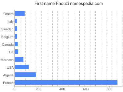Given name Faouzi