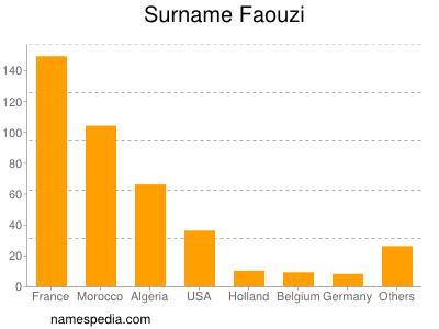Surname Faouzi