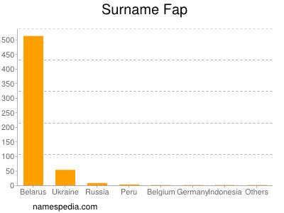Surname Fap