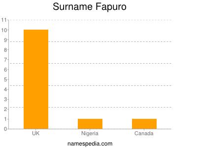 Surname Fapuro