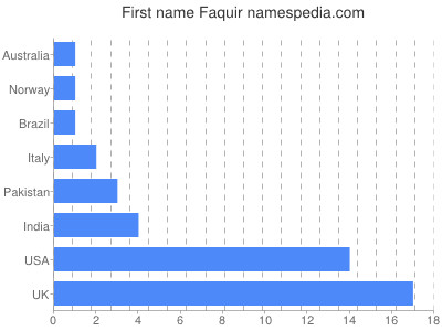Given name Faquir