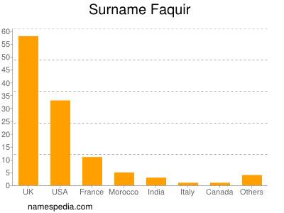 Surname Faquir