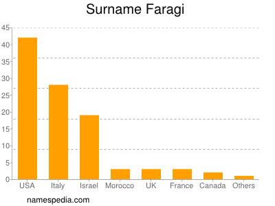 Surname Faragi