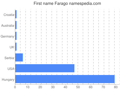 Given name Farago