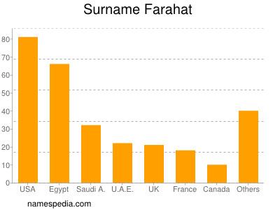 Surname Farahat