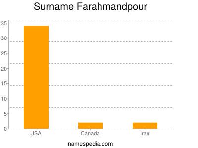 Surname Farahmandpour
