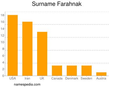 Familiennamen Farahnak