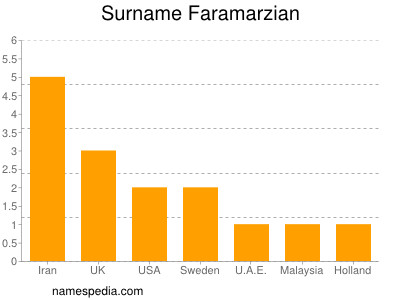 Surname Faramarzian