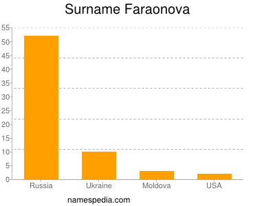 Surname Faraonova